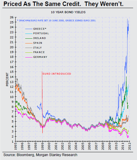 european-bond-yields.png?w=455&h=533