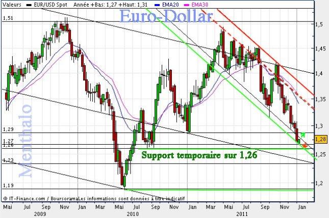 20120109euro-dollar.jpg?w=645&h=428