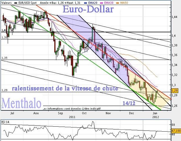 20120118euro-dollar-d.jpeg?w=645