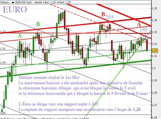 20120503euro-2mai.jpg?w=645&h=475