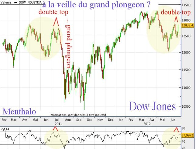 djia-double-top.jpg?w=645&h=490
