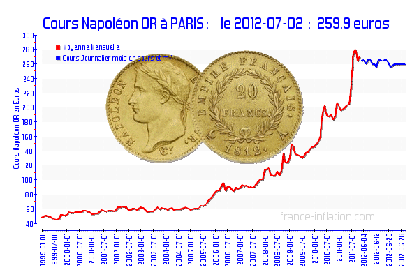 20120703cours_napoleon_or_paris.png?w=64