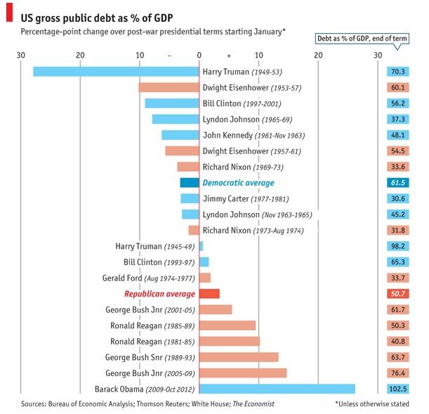 """Le Congrès américain à l'assaut de la """"falaise fiscale"""" Theeconomistdettepublus"""