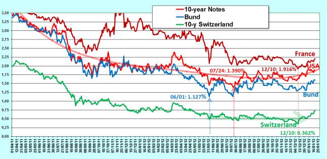 2013.01.18.1.bonds_