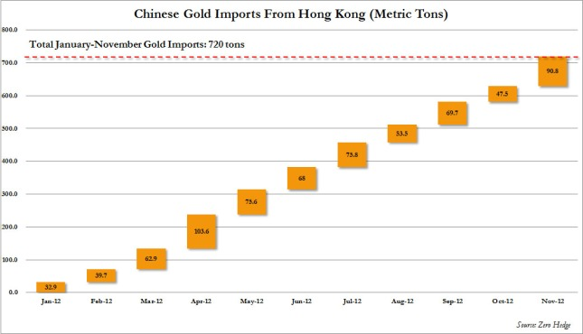 China Gold Imports 2012