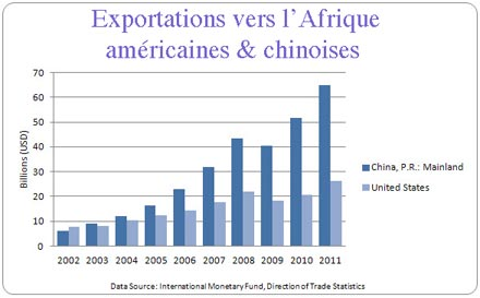 Chine-USA-Export