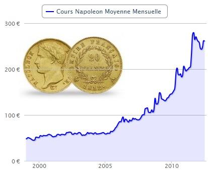 cours-de-l-or-lingot-et-napoleon.php