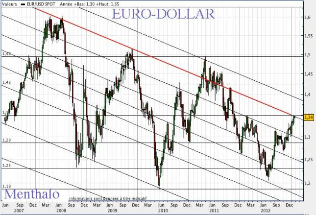 EURO_DOL29012013