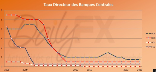 tauxbanquescentrales201301