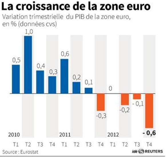 croissancezoneeuro2012