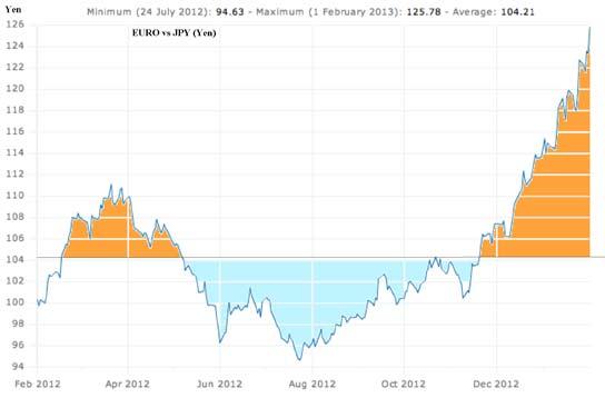 Euro-Yen022013