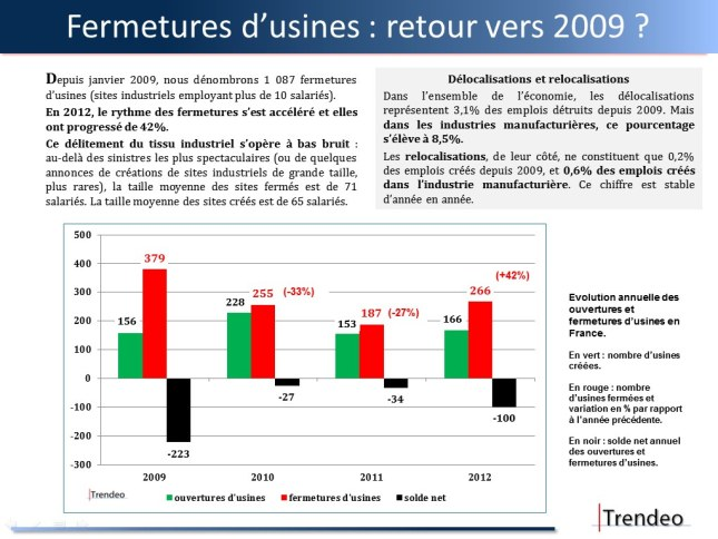 fermetures-usines-2012-trendeo
