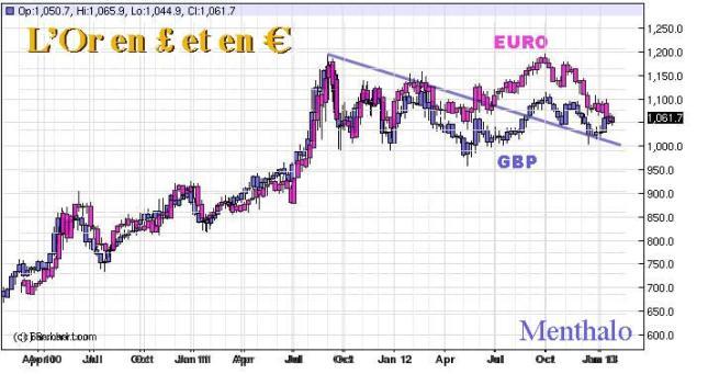 Gold-GBP-EURO