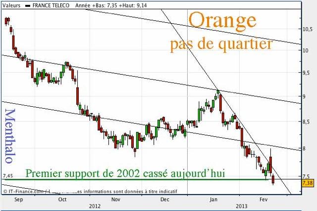 Orange-au-pilori