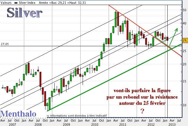 Silver-mensuel 16022013