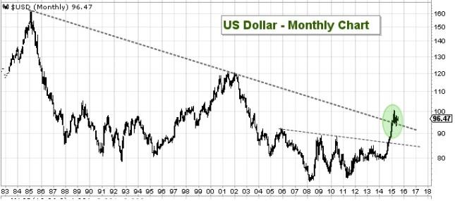 dollar 072015